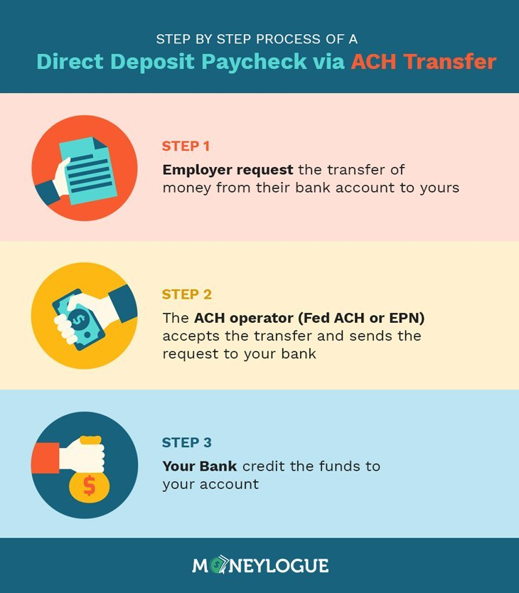 ACH Transfer Process