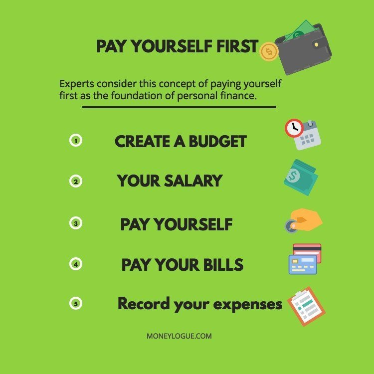 paying yourself first infographics