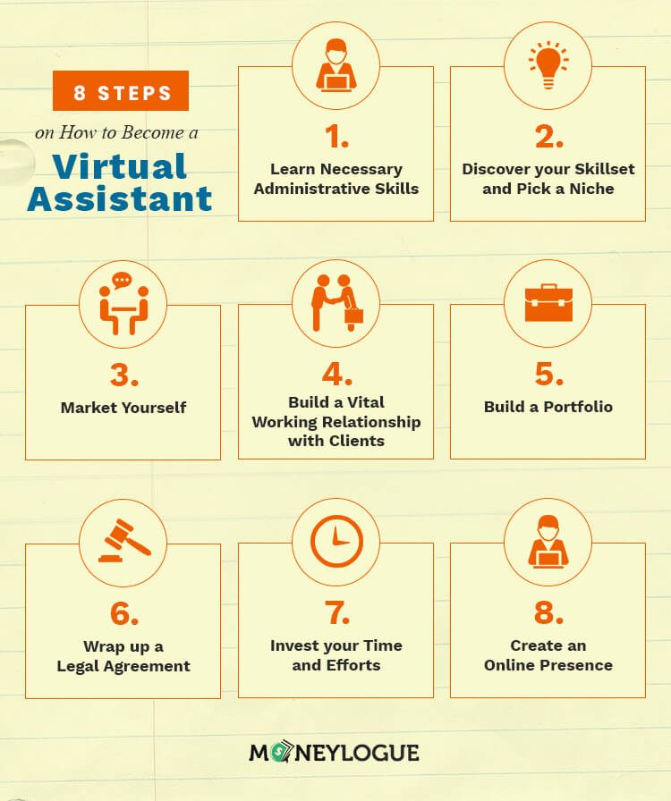 how to become a Virtual Assistant Infographic