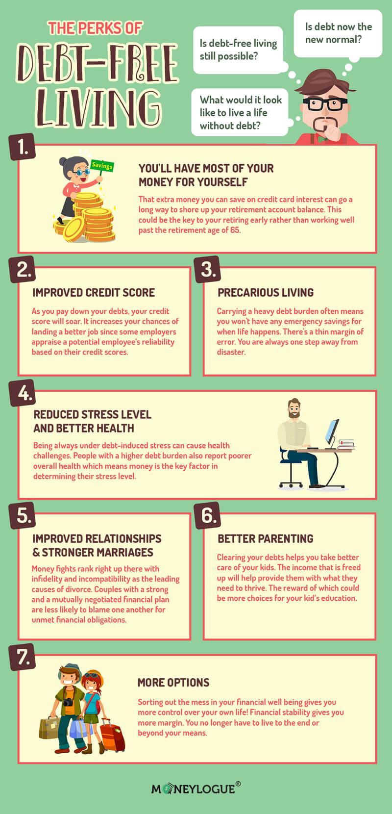Debt Free Living Infographic