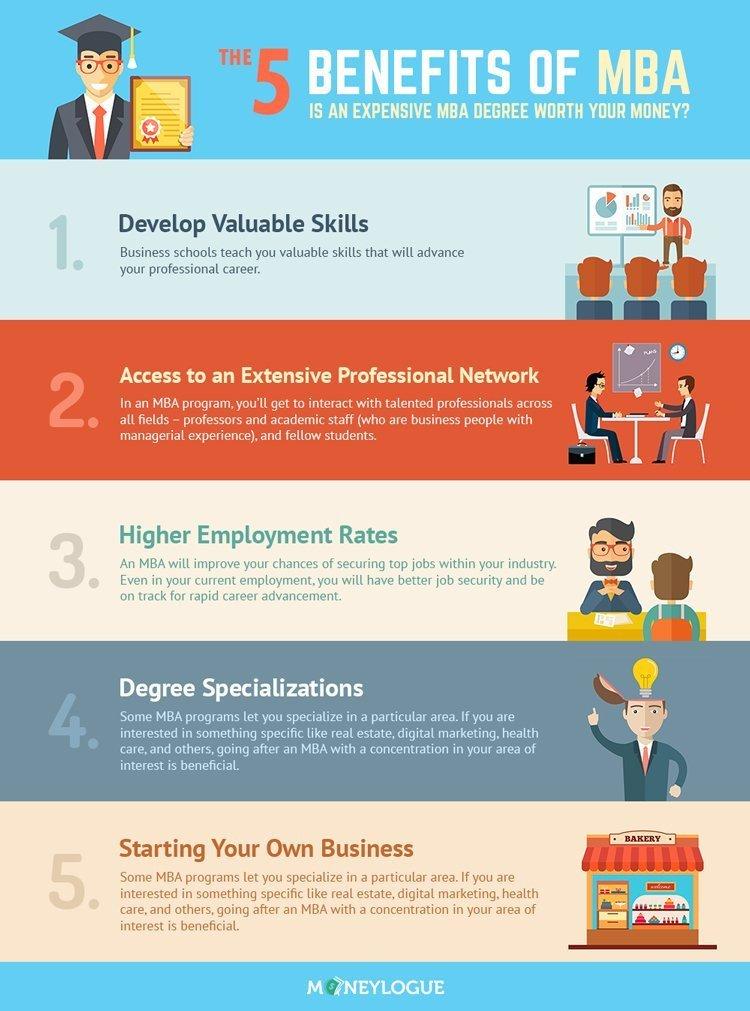 MBA Infographic